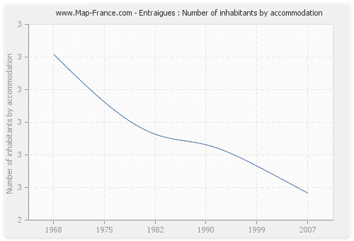 Entraigues : Number of inhabitants by accommodation