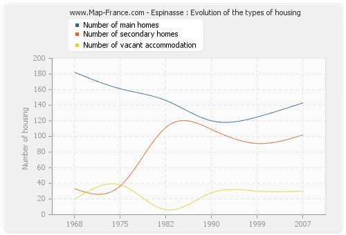 Espinasse : Evolution of the types of housing