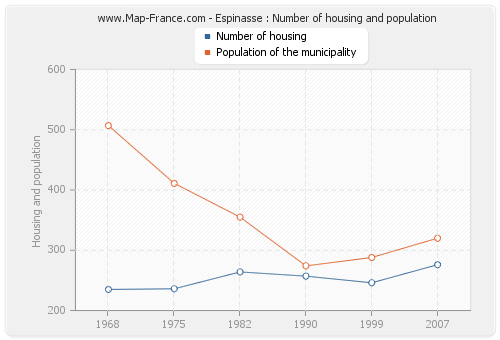 Espinasse : Number of housing and population