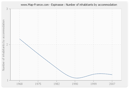 Espinasse : Number of inhabitants by accommodation