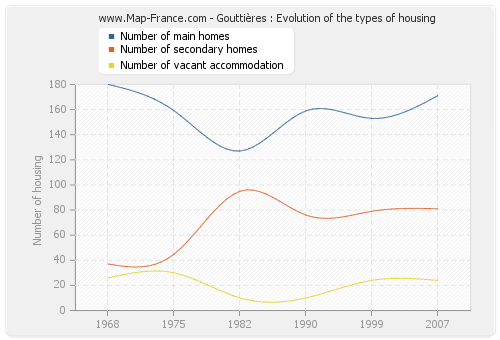 Gouttières : Evolution of the types of housing