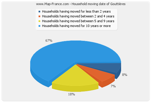 Household moving date of Gouttières