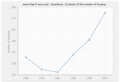 Gouttières : Evolution of the number of housing