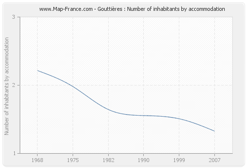 Gouttières : Number of inhabitants by accommodation