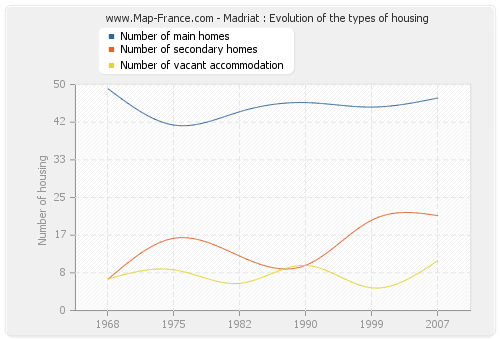 Madriat : Evolution of the types of housing