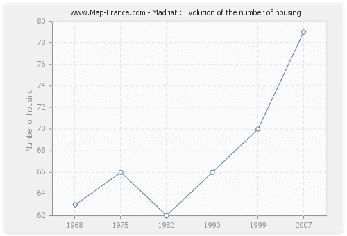 Madriat : Evolution of the number of housing