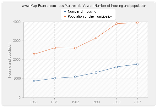 Les Martres-de-Veyre : Number of housing and population