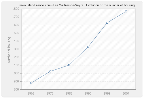Les Martres-de-Veyre : Evolution of the number of housing