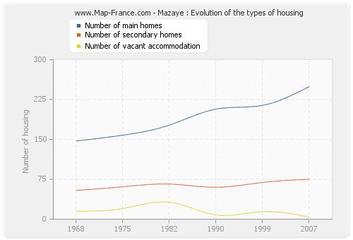 Mazaye : Evolution of the types of housing