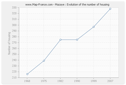 Mazaye : Evolution of the number of housing