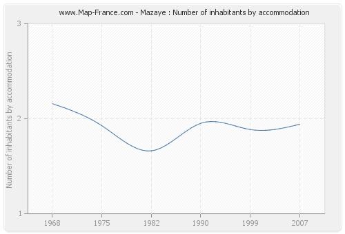 Mazaye : Number of inhabitants by accommodation