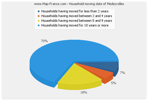 Household moving date of Medeyrolles