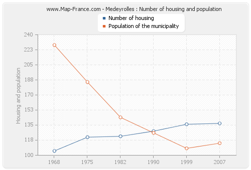 Medeyrolles : Number of housing and population