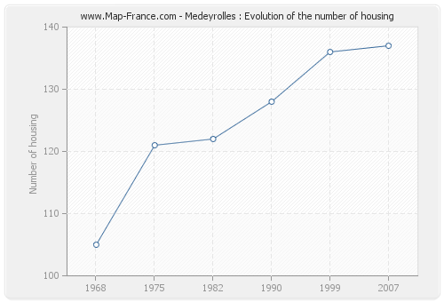 Medeyrolles : Evolution of the number of housing