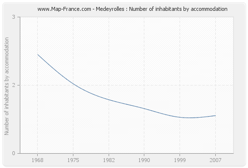 Medeyrolles : Number of inhabitants by accommodation