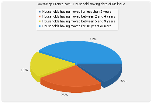 Household moving date of Meilhaud