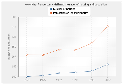 Meilhaud : Number of housing and population