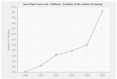 Meilhaud : Evolution of the number of housing