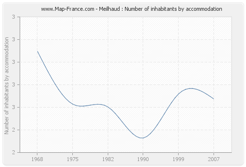 Meilhaud : Number of inhabitants by accommodation