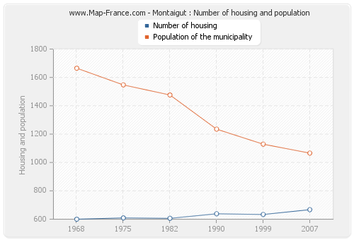 Montaigut : Number of housing and population