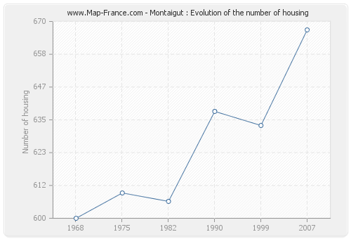 Montaigut : Evolution of the number of housing