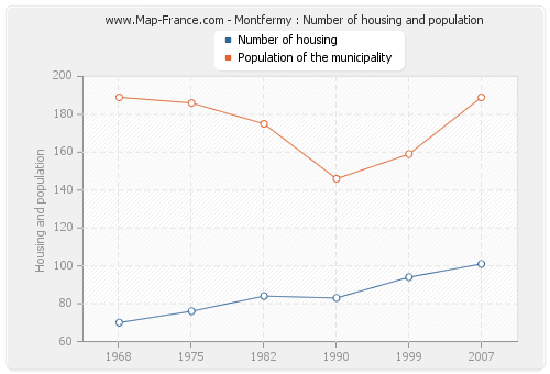 Montfermy : Number of housing and population