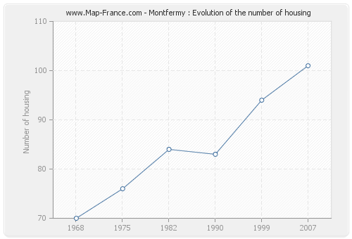 Montfermy : Evolution of the number of housing