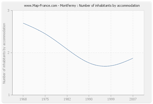 Montfermy : Number of inhabitants by accommodation
