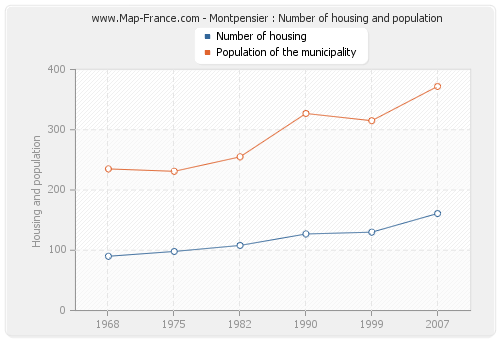 Montpensier : Number of housing and population
