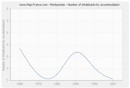 Montpensier : Number of inhabitants by accommodation