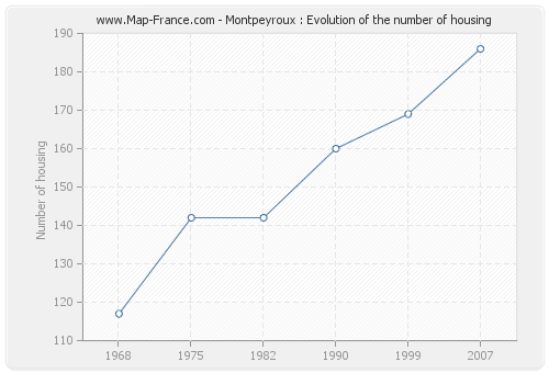 Montpeyroux : Evolution of the number of housing