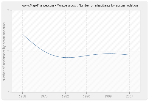 Montpeyroux : Number of inhabitants by accommodation