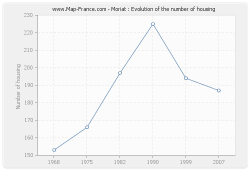 Moriat : Evolution of the number of housing