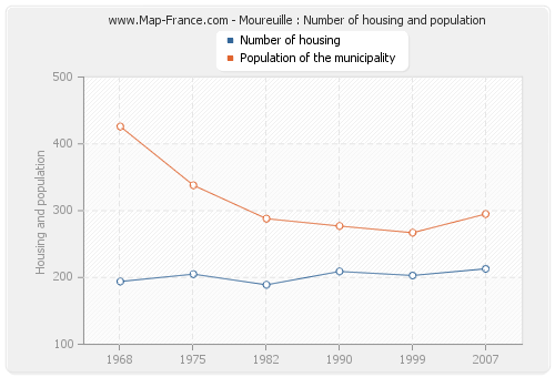 Moureuille : Number of housing and population