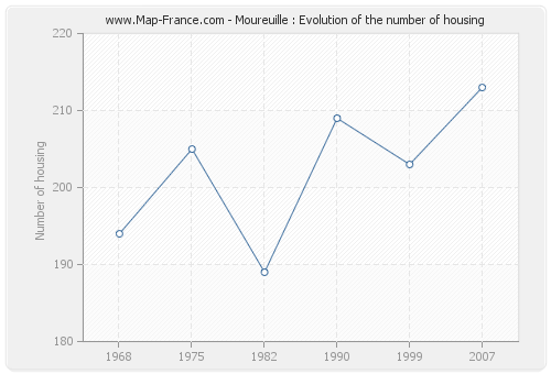 Moureuille : Evolution of the number of housing