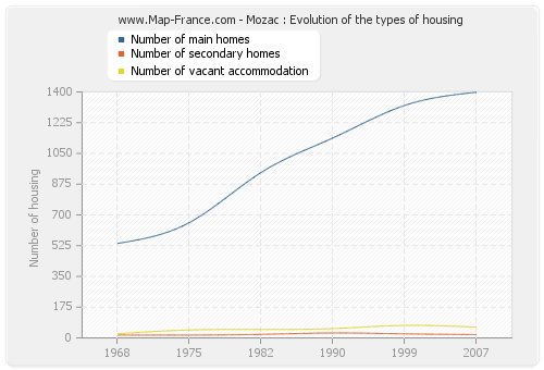 Mozac : Evolution of the types of housing