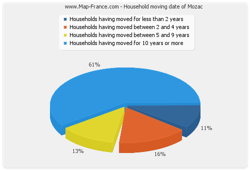 Household moving date of Mozac