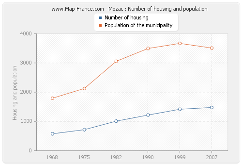 Mozac : Number of housing and population