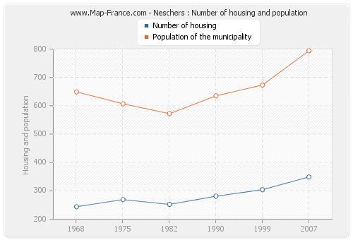 Neschers : Number of housing and population