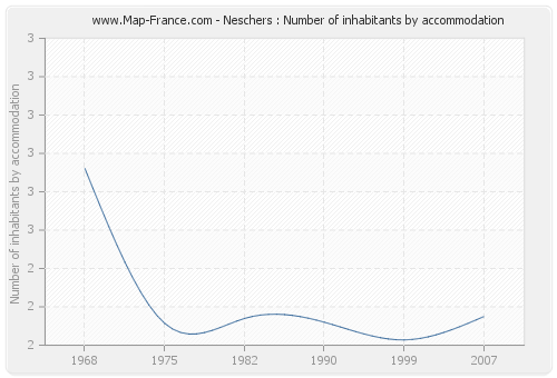 Neschers : Number of inhabitants by accommodation