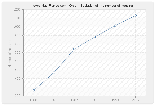 Orcet : Evolution of the number of housing
