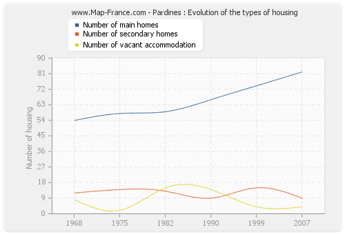 Pardines : Evolution of the types of housing