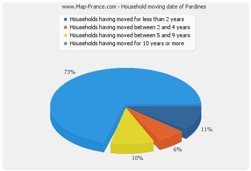Household moving date of Pardines