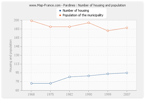 Pardines : Number of housing and population