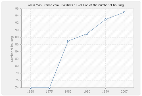 Pardines : Evolution of the number of housing