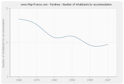 Pardines : Number of inhabitants by accommodation