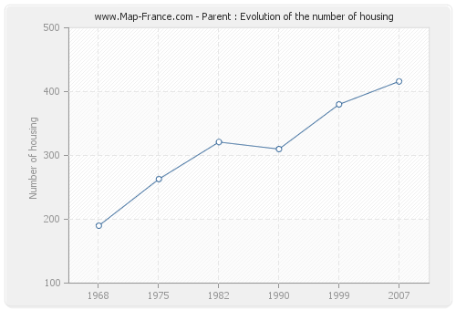Parent : Evolution of the number of housing
