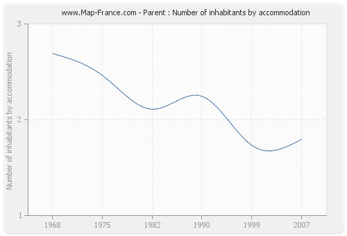 Parent : Number of inhabitants by accommodation