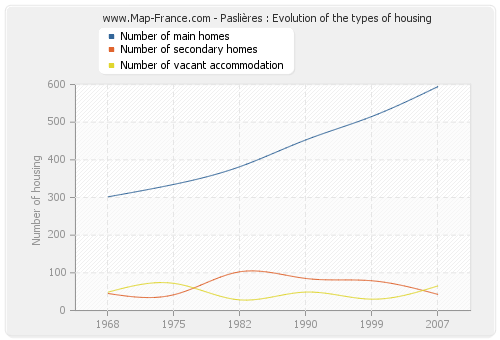 Paslières : Evolution of the types of housing