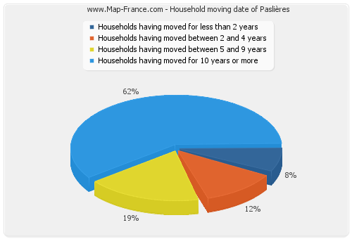 Household moving date of Paslières